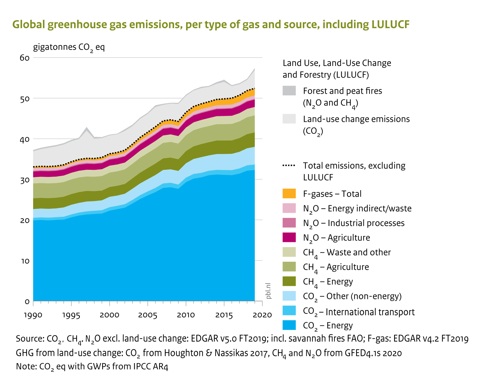 Greenhouse gas emissions 2019