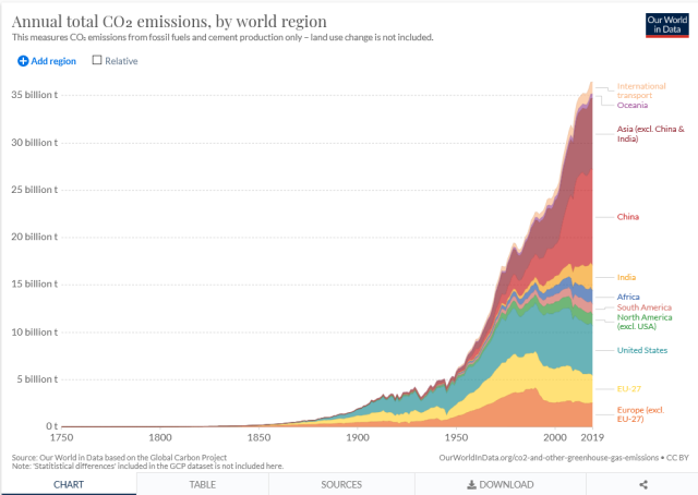 Annual total CO2 Emissions